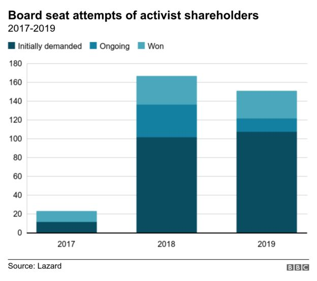 The chart shows how board seat attempts of activist shareholders have increased dramatically since 2017