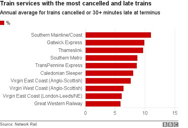 Chart showing train companies with the highest percentage of cancelled or late services