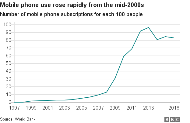 Chart showing the rise of mobile phone use in Zimbabwe