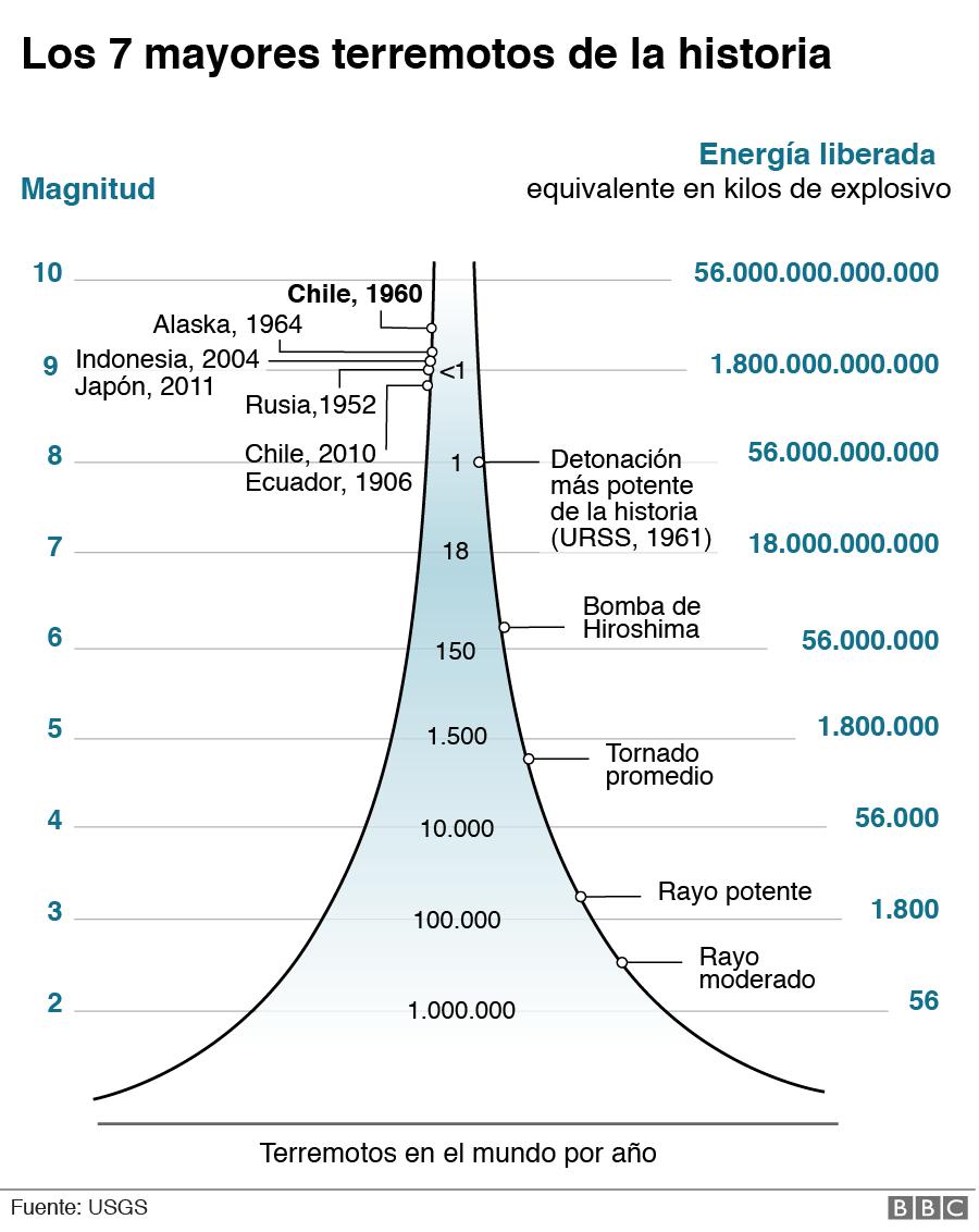gráfico de magnitud del terremoto