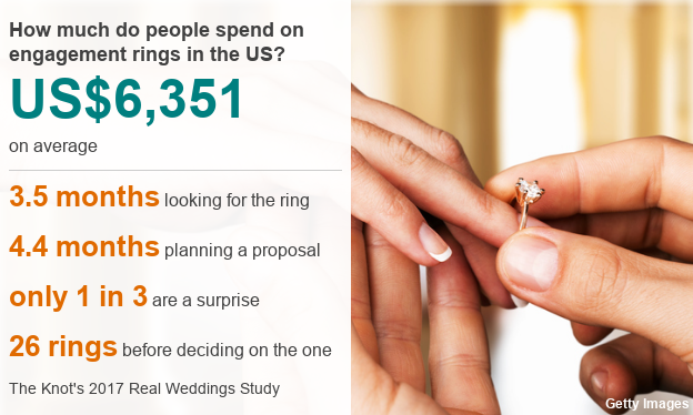 Viewpoint Why Engagement Rings Objectify Women Bbc News