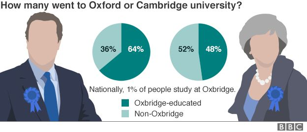 Chart showing the breakdown of cabinet ministers who went to Oxbridge