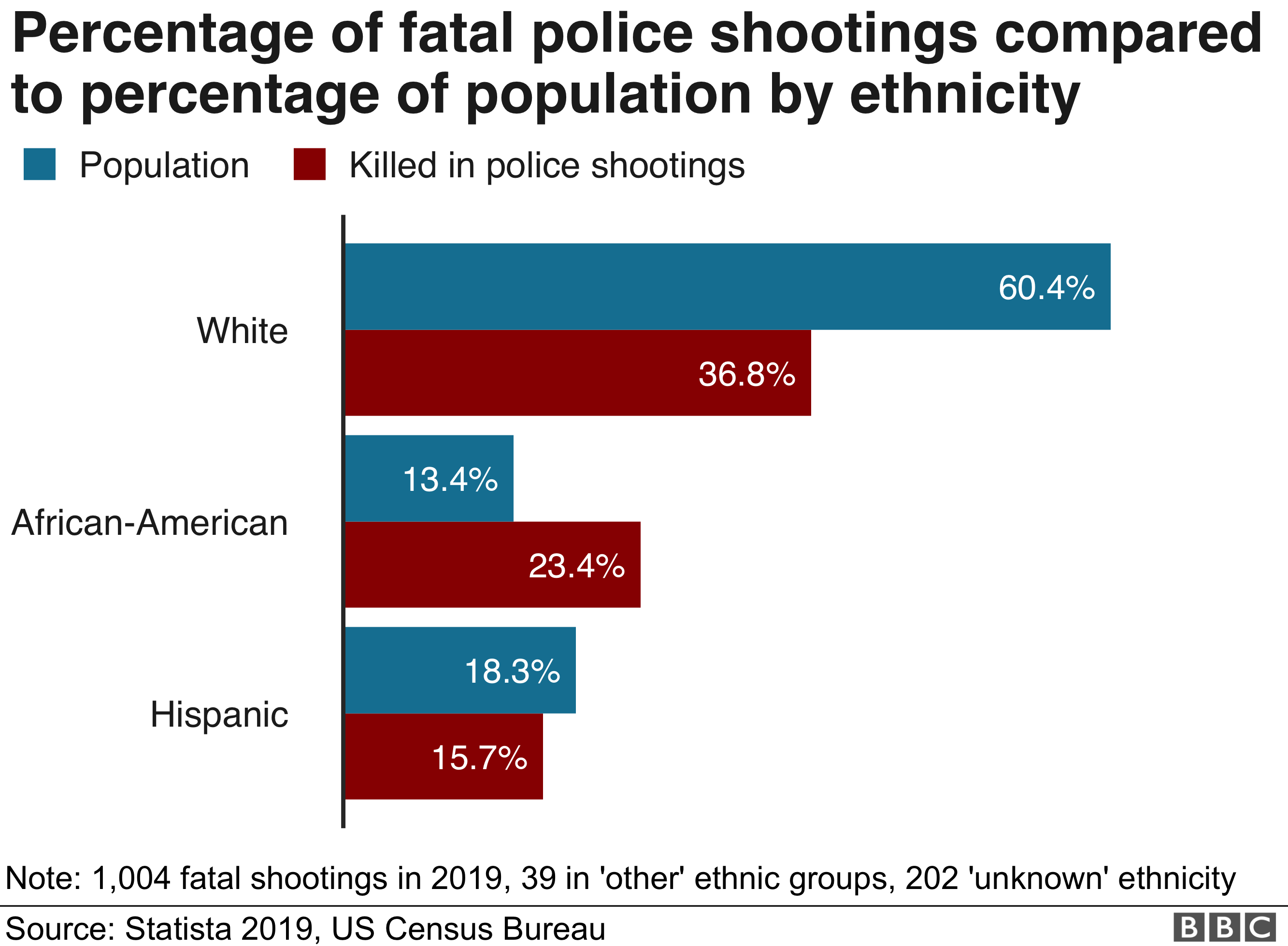 Bar chart showing proportion of police shootings by ethnicity in population