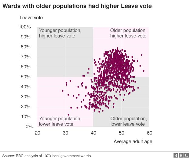 Chart showing Leave vote was higher in wards with older populations