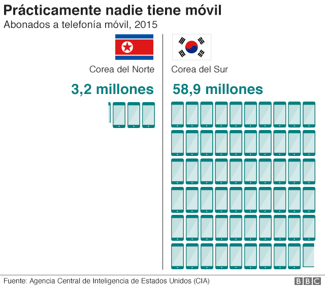 Gráfico sobre las suscripciones a telefonías móviles en Corea del Norte y del Sur.