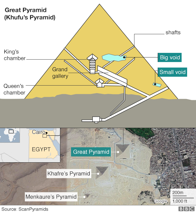 Pyramids In Egypt Map.Big Void Identified In Khufu S Great Pyramid At Giza Bbc News