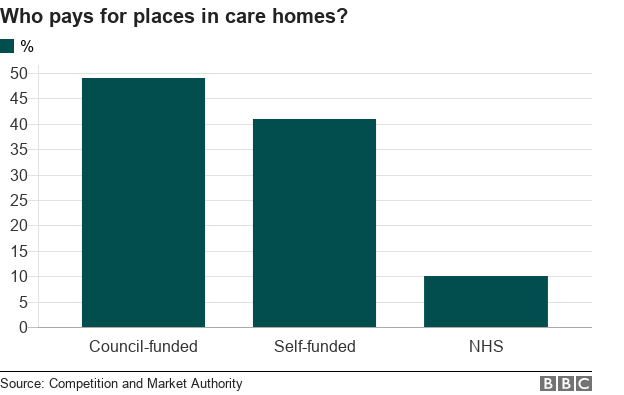 Who pays for places in care homes?