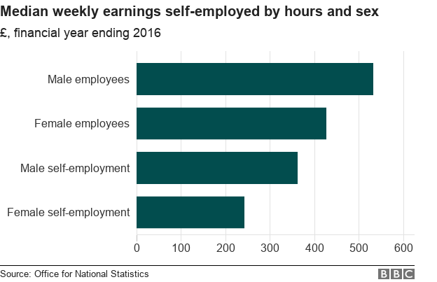 Chart showing median weekly earnings by sex for UK self-employed workers and full-time employees in 2015-16.