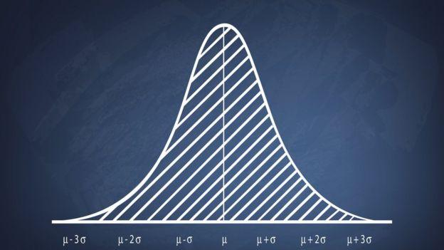 función gaussiana o campana de Gauss