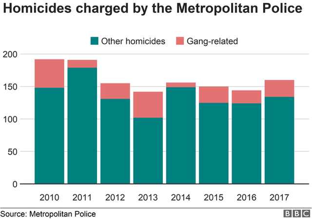 Chart showing homicides in London