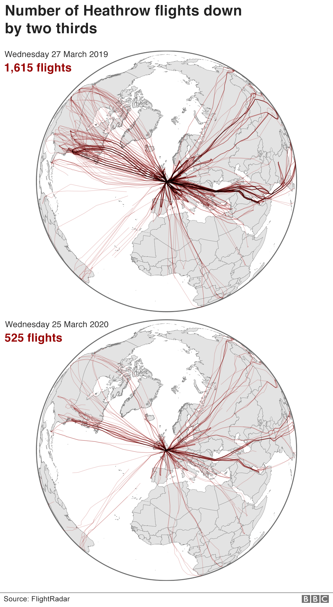 map showing that flights to and from Heathrow were down by two thirds at the end of March 2020 compared with 2019