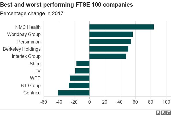 FTSE 100 companies
