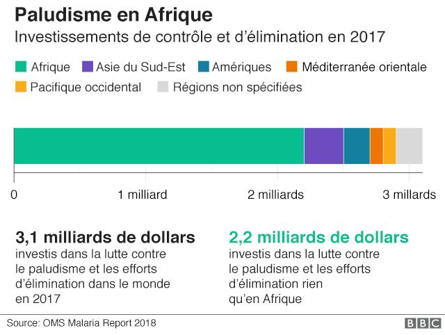 • Le financement total de la lutte contre le paludisme et de son élimination est estimé à 3,1 milliards de dollars en 2017.