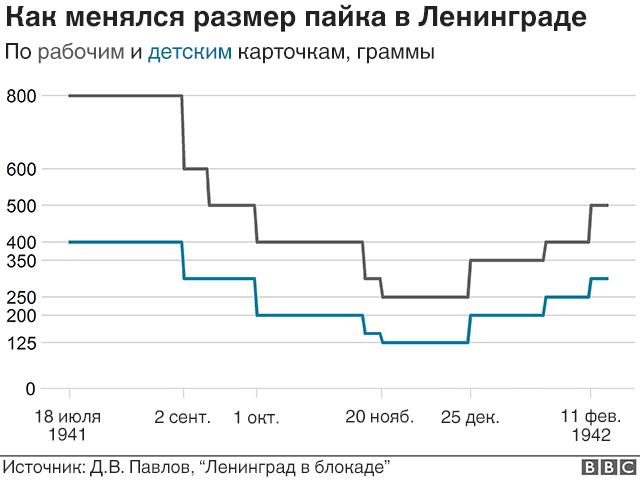 графика паек в ленинграде