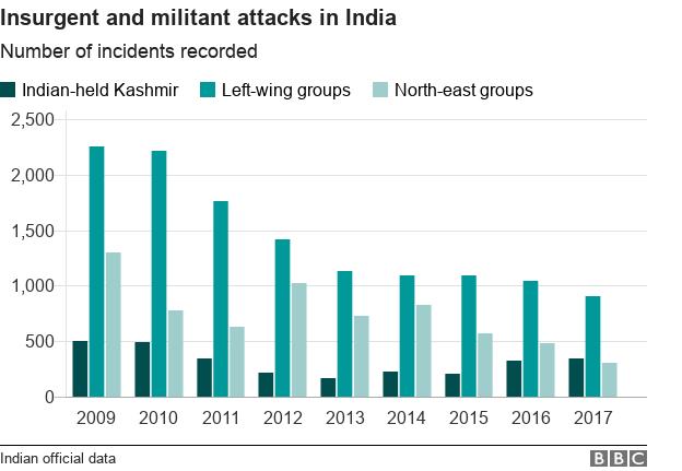 Bar chart of attacks