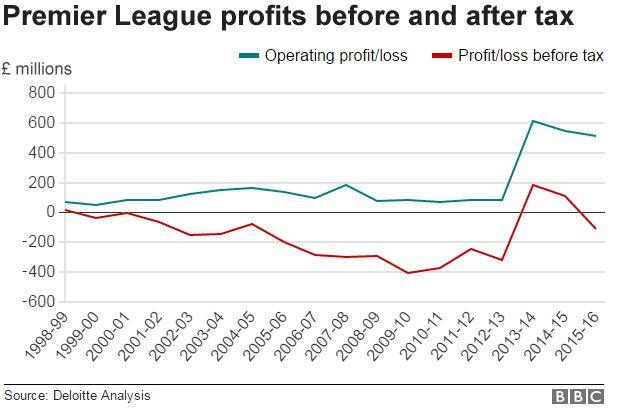 Chart showing Premier League operating profits since 1998