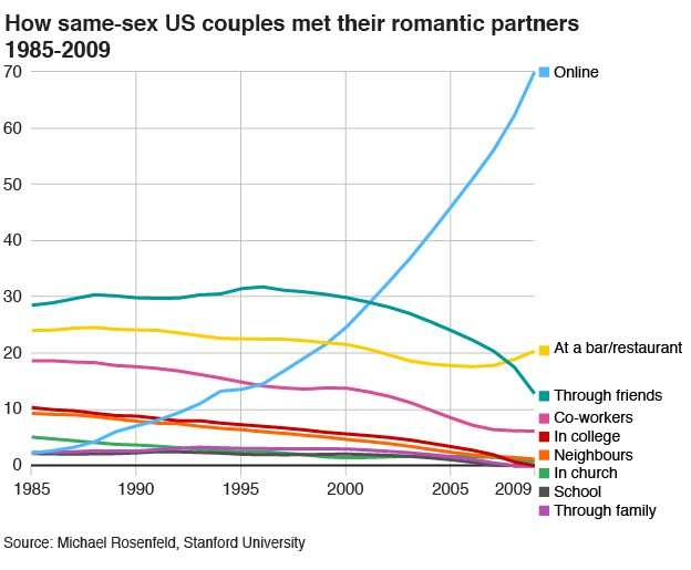 How same-sex US couples met their romantic partners, 1985-2009 - graph