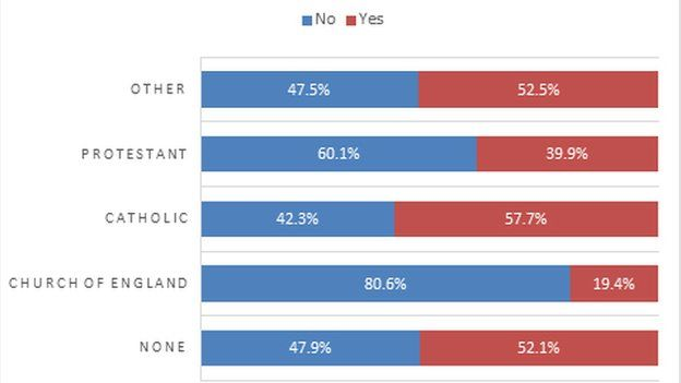 Are Scots still against independence? _85611882_untitled-5