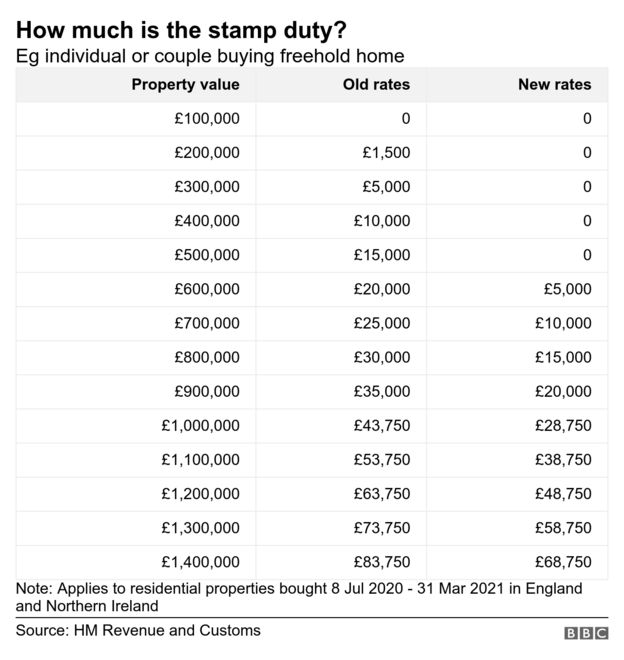 Table of stamp duty rates