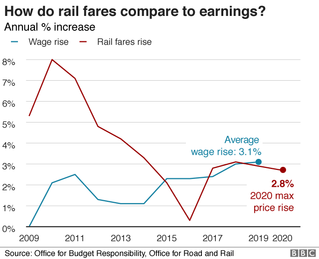 Rail fares set to rise again by up to 2 8% - BBC News