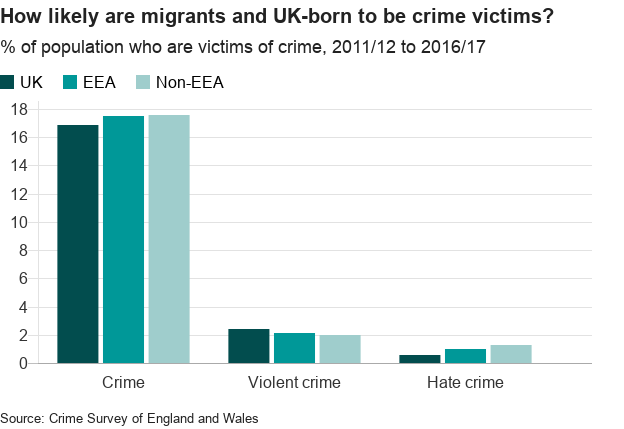 EU migration: How has it changed the UK? - BBC News