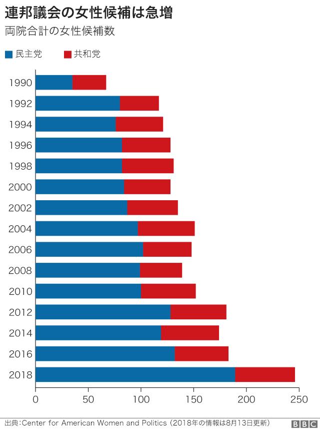 解説】米議会選はトランプ政権にどう影響する 8つの図で見る中間選挙 ...