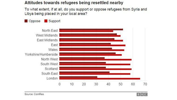 Regional attitudes towards accepting refugees