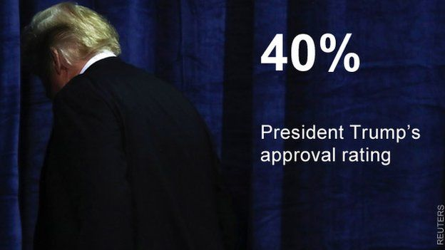 40% - President Trump's approval rating