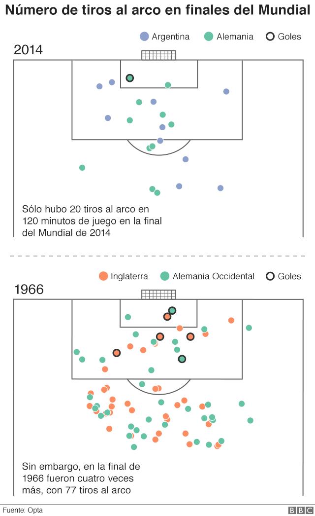 Tiros por partido: en 2014 sólo hubo 20 tiros al arco en 120 minutos de juego en la final; en 1966 fueron 77, cuatro veces más.