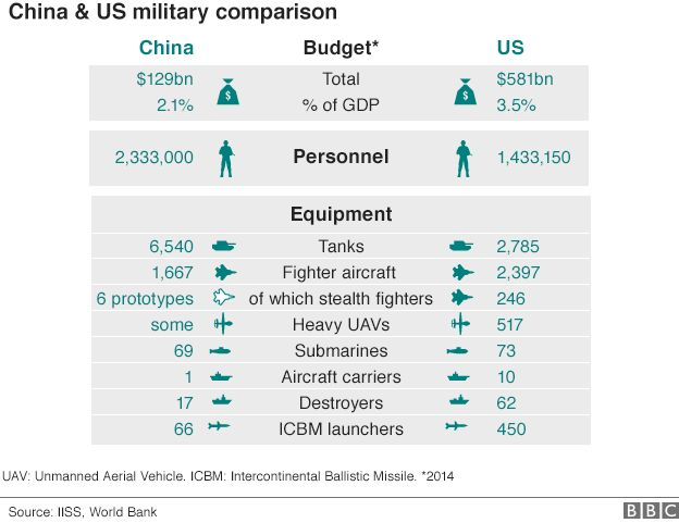 Graphic: China-US military balance