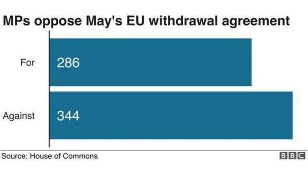 Thỏa thuận Brexit của chính phủ Theresa May lại bị bác