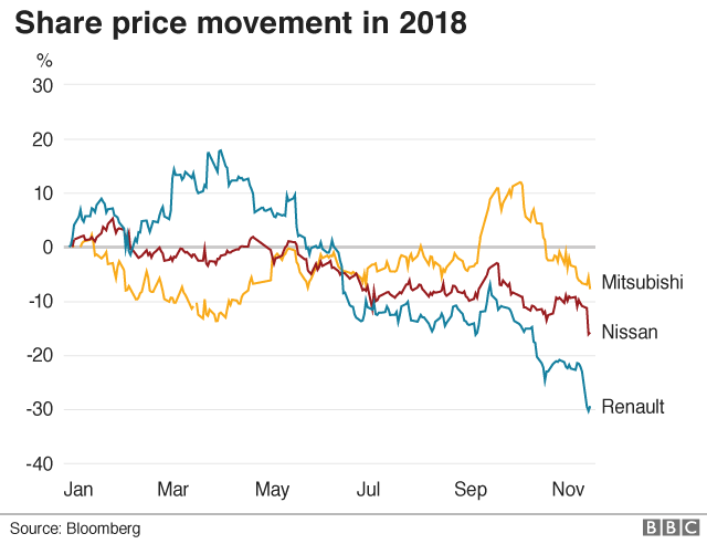 A share price chart showing Mitsubishi, Nissan and Renault shares