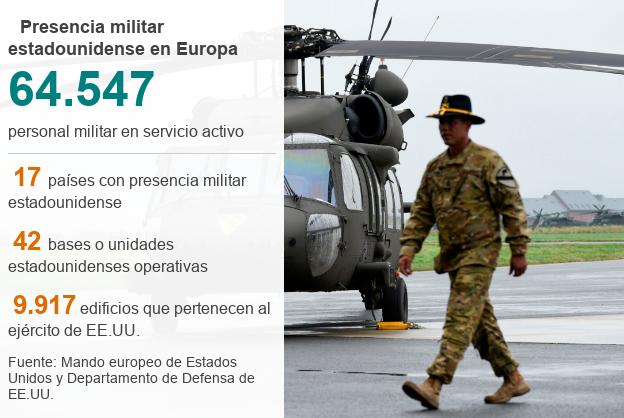 presencia militar
