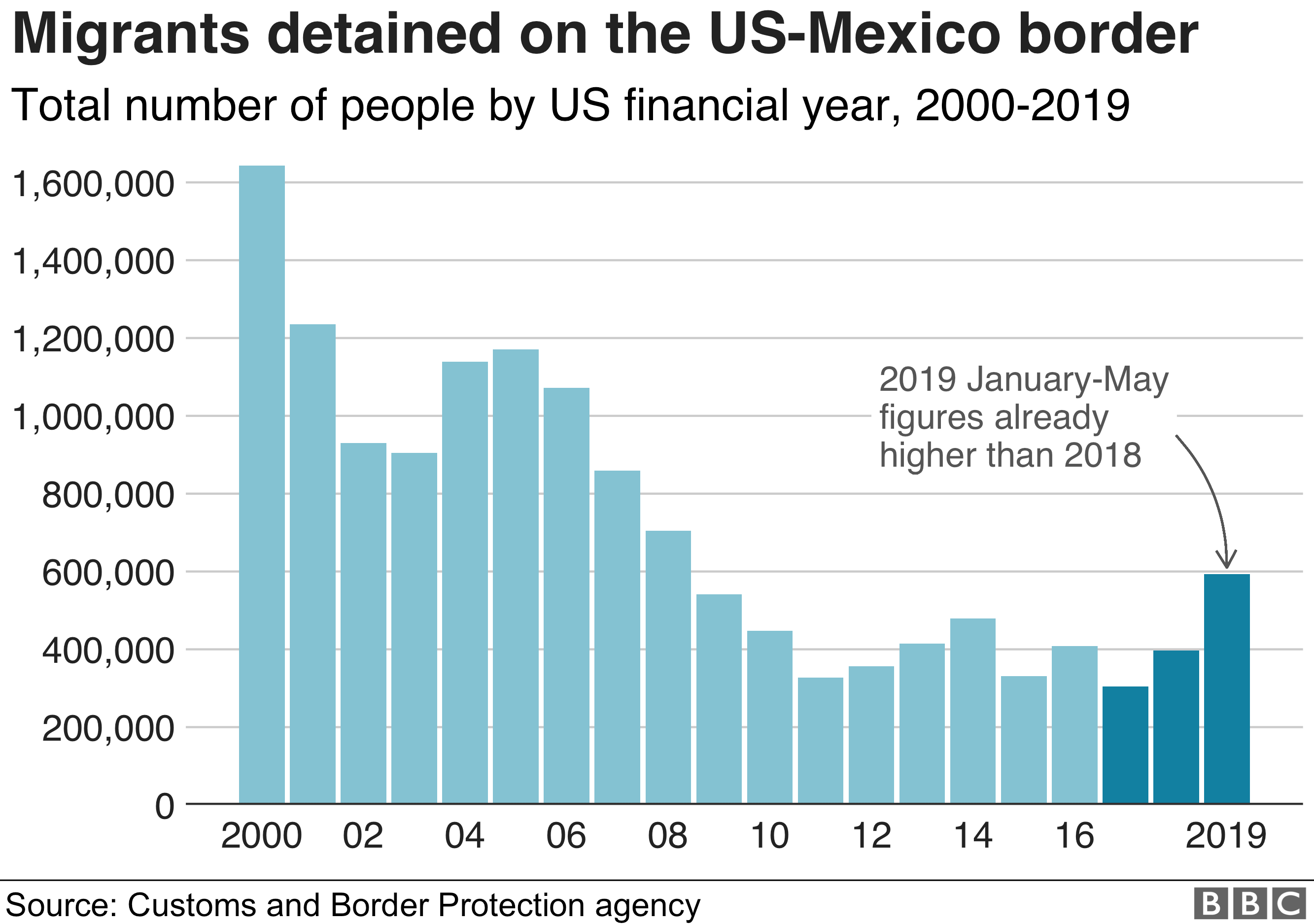 Chart showing how border apprehensions have fallen since 2000