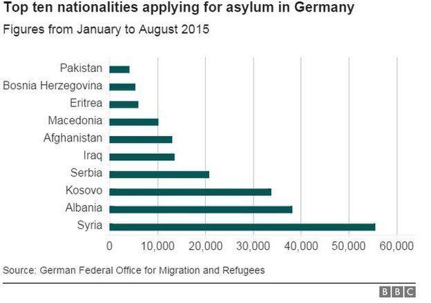 Top 10 nationalities applying for asylum in Germany