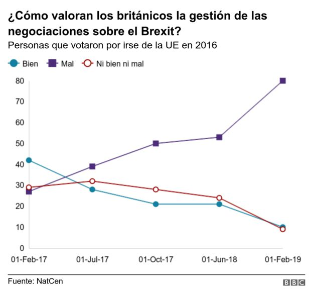 Valoración de las negociaciones del Brexit