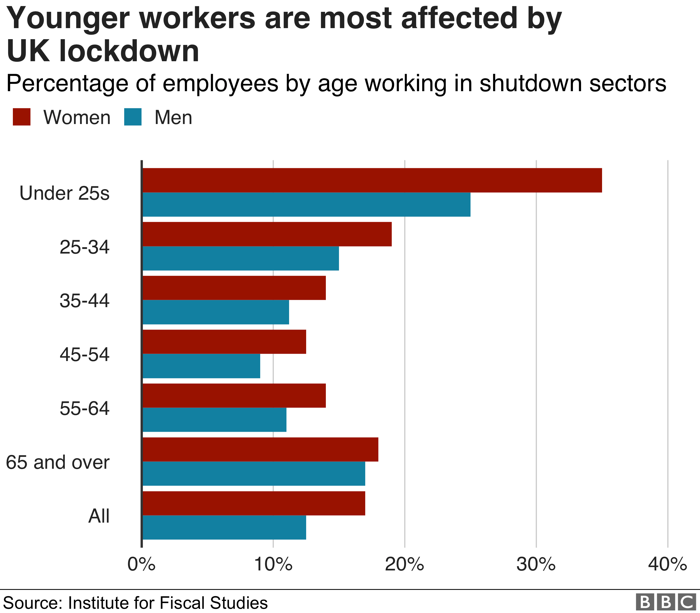 Chart showing those working in shutdown sectors by age