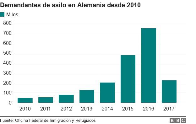 Gráficos sobre peticiones de asilo en Alemania.