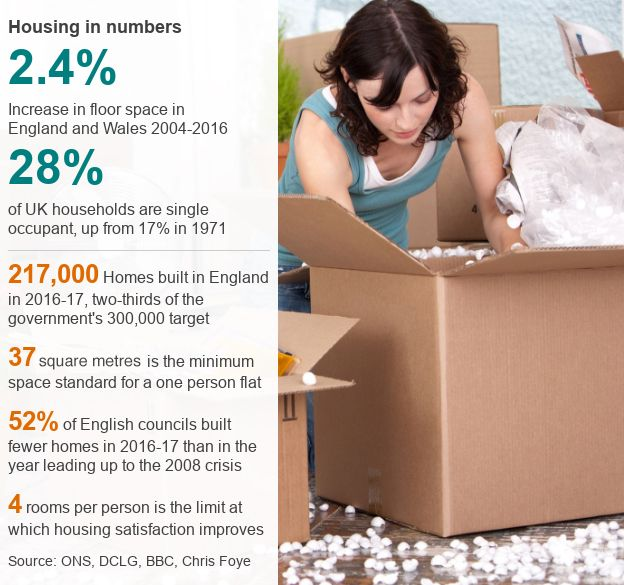 Housing in numbers datapic