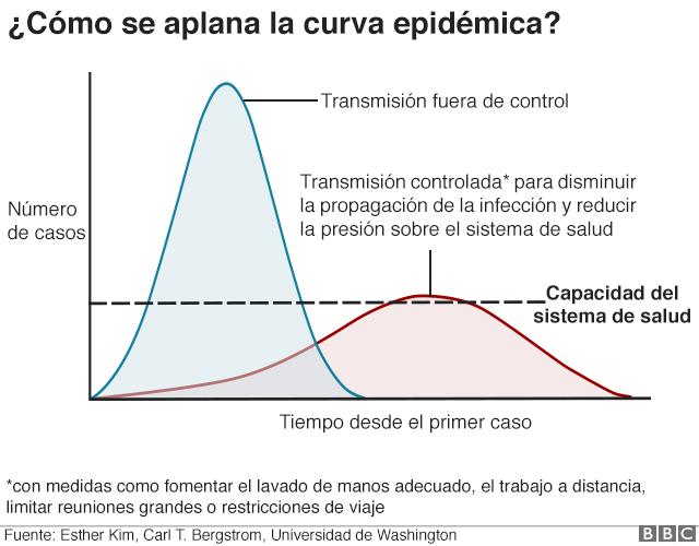 curva epidémica