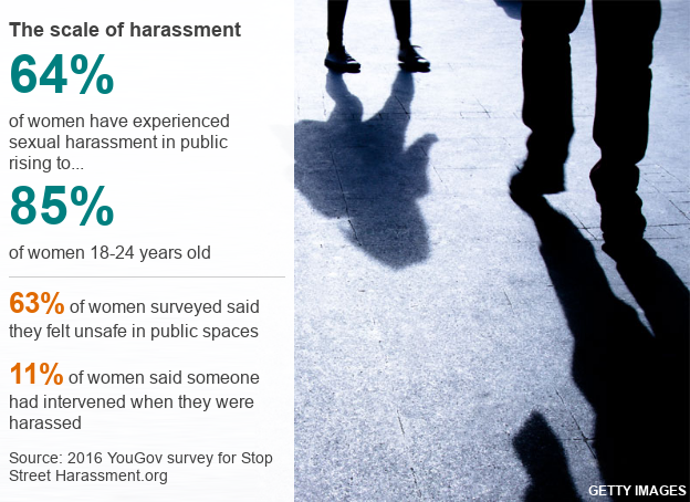 Graphic: The scale of sexual harassment. A 2016 YouGov survey found that 64% of women questioned had experienced public sexual harassment, rising to 85% of women aged 18-24. Some 63% of women said they felt unsafe in public spaces, while just 11% said someone had intervened when they were harassed. Source: Stop Street Harassment.org