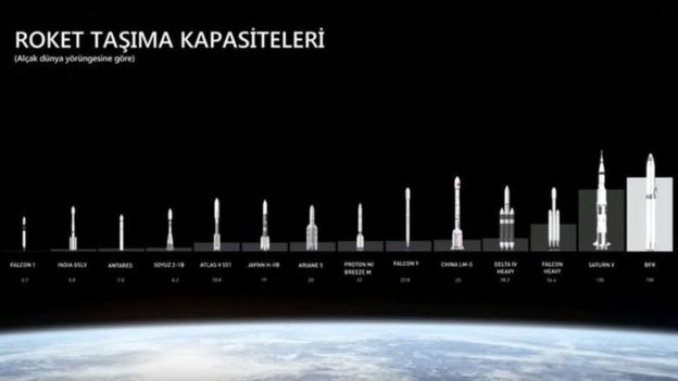 Roket taşıma kapasiteleri