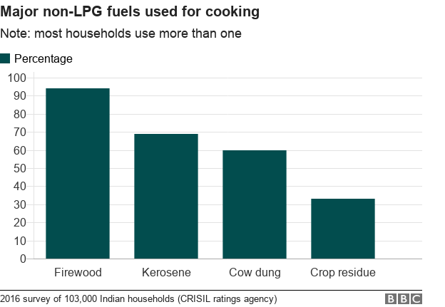Bar chart of major cooking fuels