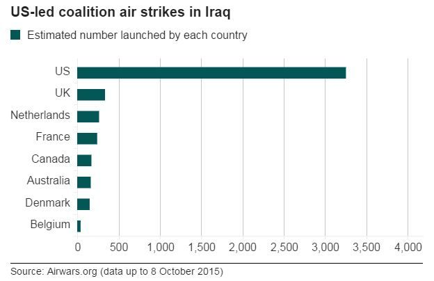 Air strikes in Iraq by country