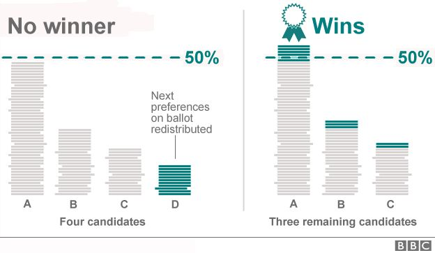 Graphic on how the alternative voting system works