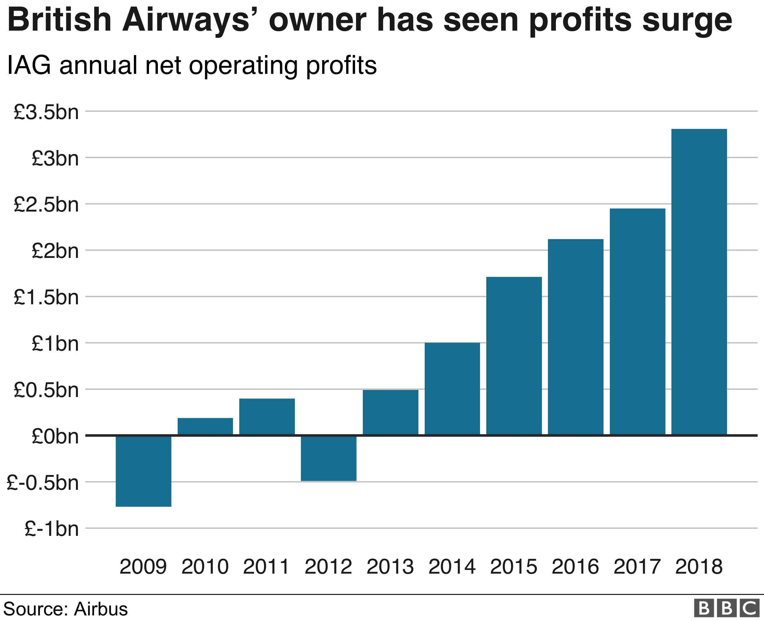 British Airways: Can strike-hit airline rebuild its