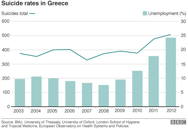 Chart showing suicide rates in Greece