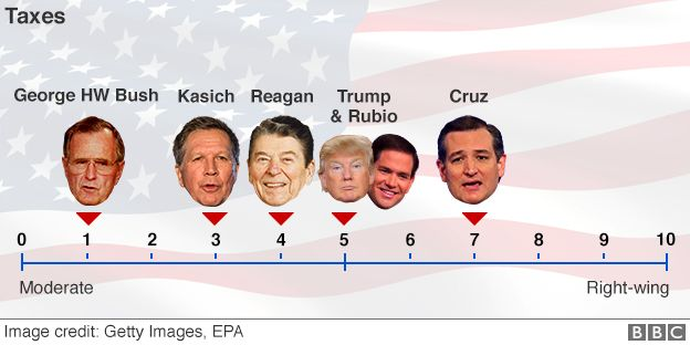 Graphic showing where Republicans stand on taxes