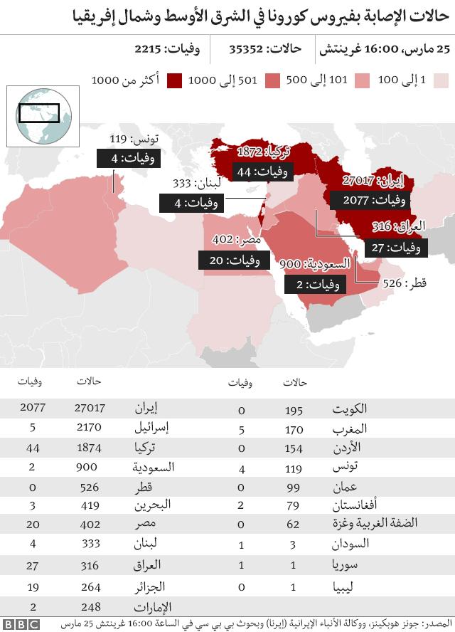خريطة الوفيات والإصابات في الشرق الأوسط