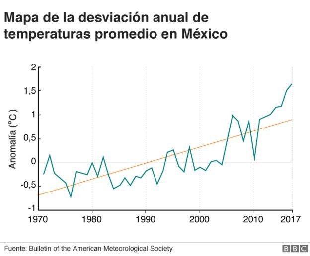 Mapa de desviación anual de temperaturas promedio en México